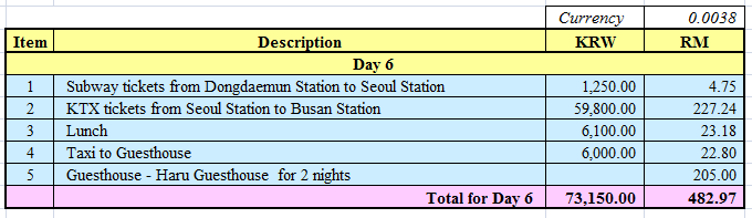 total-expenses-day-6